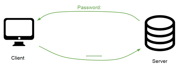 Keyboard-Interactive With Password Authentication Diagram
